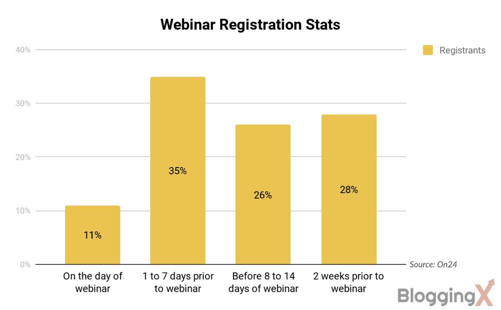 Webinar Promotion Time