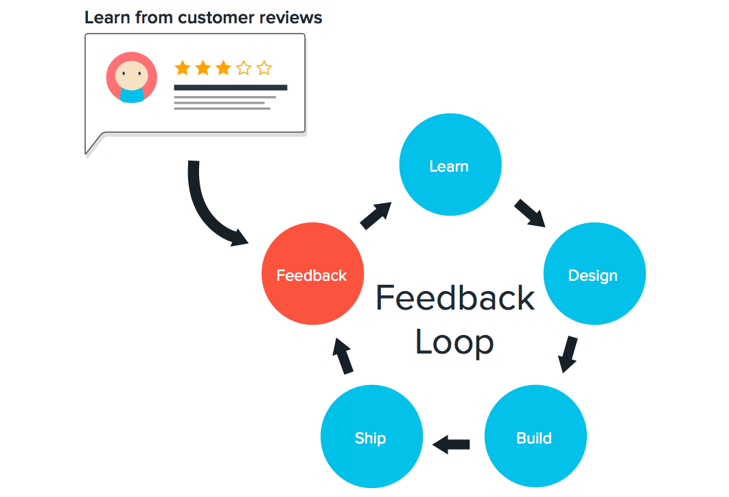 How To Get Helpful User Feedback That Matters